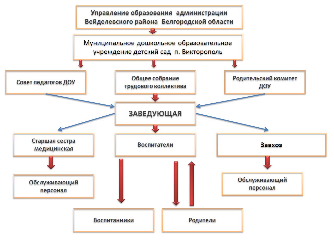 http://douvejd.ucoz.ru/Kartinki/STRUK/struktura_viktoropol.png